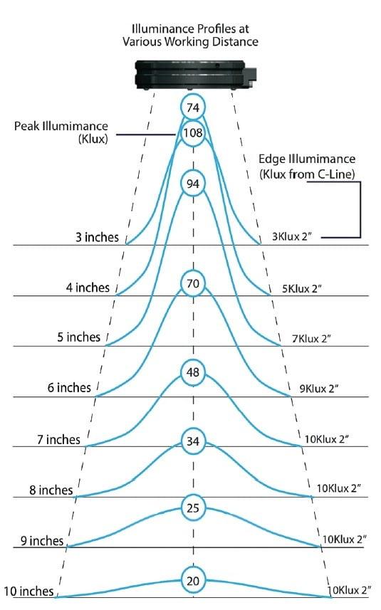 Micro-Lite® Quadrant Control High Output 80 LED Ring Light-1283