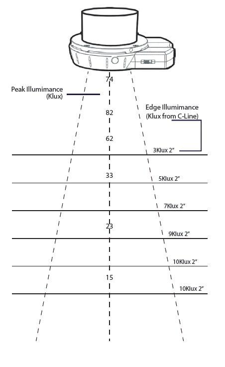 Light Intensity Chart
